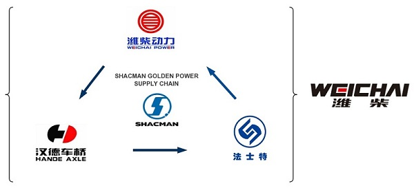 Shacman Golden Power Supply Chain, good or bad?
